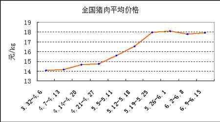 全国猪肉平均价格走势图.(来源:湘财祈年)
