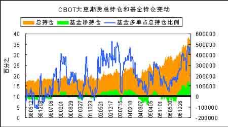 豆市构筑天气风险升水被动上涨转化为主动上涨(9)