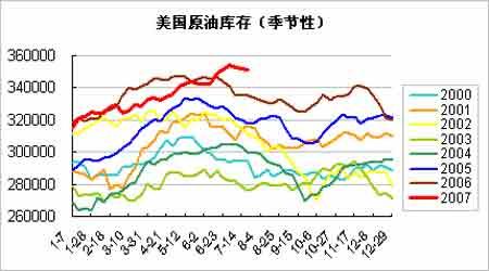 纽约油价逼近历史高点短期仍将敏感起伏