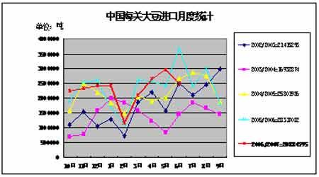 中国海关大豆进口月度统计图.(来源:北京中期)-大豆期价未来走