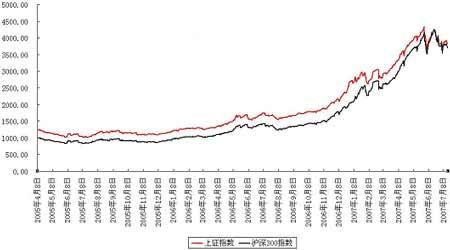 沪深300股票指数剖析_品种研究