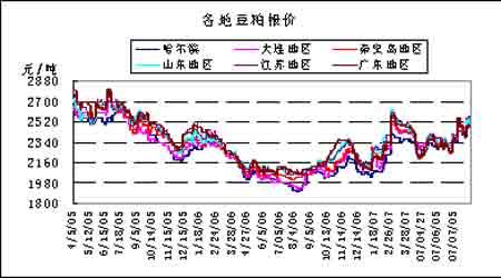 受到产区天气因素推动国内连豆连续大幅走高(2)