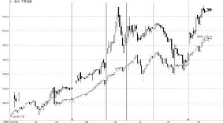 沪深300股指期货仿真交易对股市的预测功能探讨