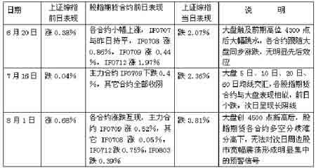 沪深300股指期货仿真交易对股市的预测功能探讨(2)