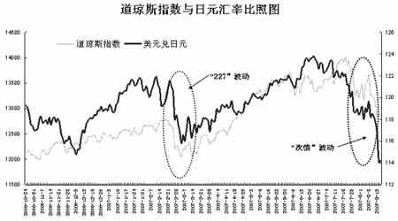 年内两次全球金融风波引发的思考