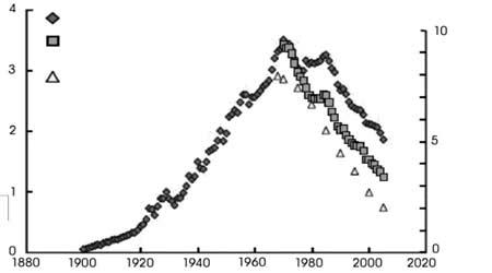 市场研究:石油时代还能走多远
