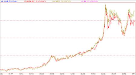 沪铜与伦铜比价关系分析