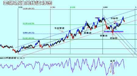 金属市场整体继续回升铜价短期整理后再度上行(2)