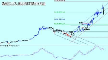 金属市场整体继续回升铜价短期整理后再度上行(3)