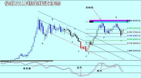 金属市场整体继续回升铜价短期整理后再度上行(5)