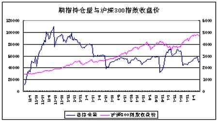 沪深300指数期货仿真交易发展特点及其参考价值