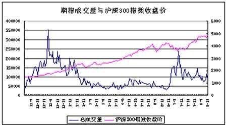 沪深300指数期货仿真交易发展特点及其参考价
