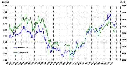 燃料油随外盘反弹走高期价仍以振荡酝酿为主