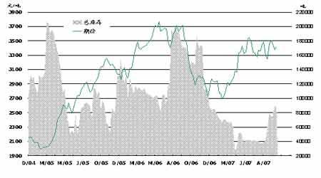 燃料油随外盘反弹走高期价仍以振荡酝酿为主(2)