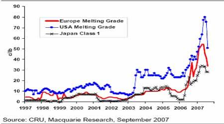 麦格理商品日评:金属现货市场升水走弱