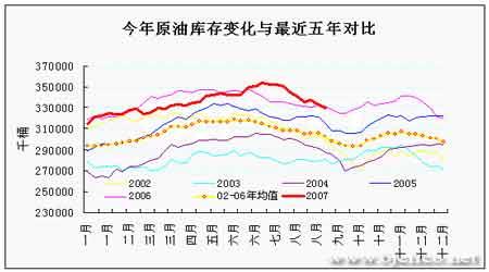 EIA石油报告解读:原油恢复反弹市场谨防回落(2)