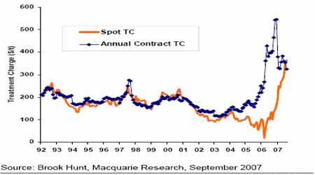 麦格理商品日评:现货锌冶炼加工费巨幅上涨