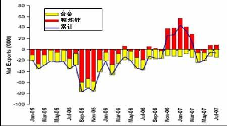 锌市场月度分析:四季度反弹可期