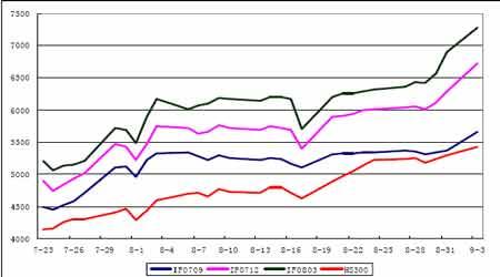 股指研究:短期面临调整长期趋势并未改变(3)