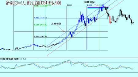 金属市场受到疲弱数据压力呈现弱市运行(3)