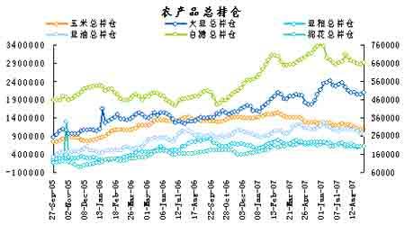 基金持仓动态:农产品总持仓近两周来持续上升(2)