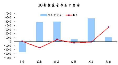 基金持仓动态:农产品总持仓近两周来持续上升(3)