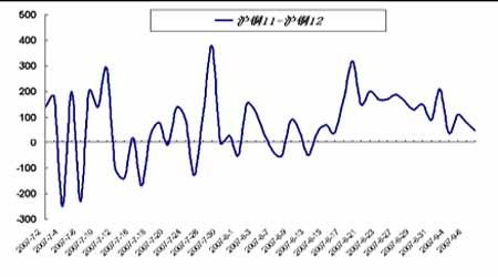 套利研究:铜现货升水推动近强远弱持续可期