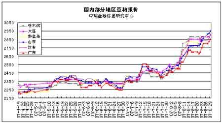 农产品短期上涨过快豆粕有望出现宽幅调整