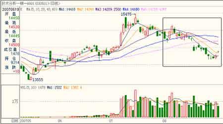 郑棉市场展望:下跌终有时反弹仍可期