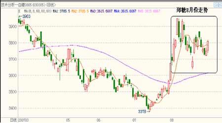 市场展望:糖市高位震荡中线走势偏空