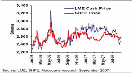 麦格理商品日评:中国8月份铜铝贸易数据