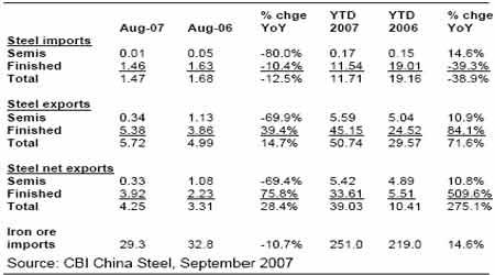 麦格理商品日评:中国8月份铜铝贸易数据(2)