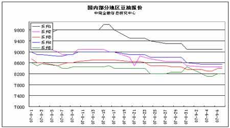 油脂期货后市分析:振荡之后蕴含升机