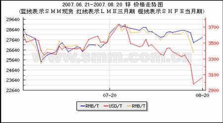 锌市场研究:国内外市场冰火两重天