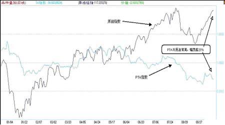 期价有筑底迹象PTA市场将起死回生
