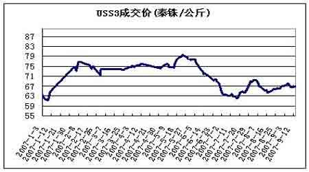 胶市震荡周期延长未来市场将等待指引
