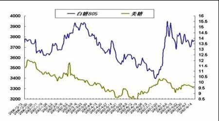 套利观察:金属市场的冷清格局有望得到改善(2)