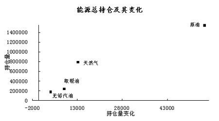 基金动态:豆类增量居农产品之首(2)