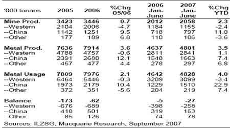 麦格理:今年前七个月锌市场平衡铅走向短缺