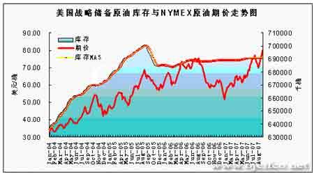 原油市场正值多事之秋期价光速刷新纪录(4)