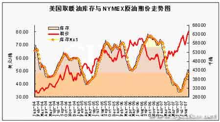 原油市场正值多事之秋期价光速刷新纪录(5)