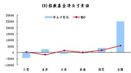 基金动态:农产品持仓下降黄金总持仓不断上升(3)