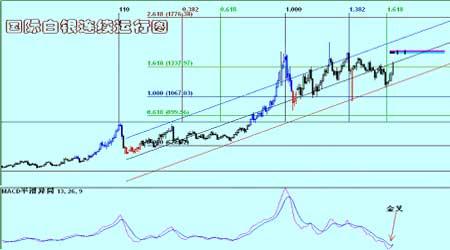 美元继续大幅上行支撑金属总体保持上行态势(2)