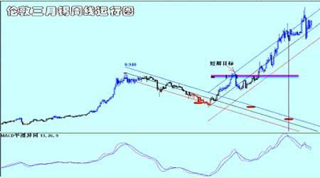 美元继续大幅上行支撑金属总体保持上行态势(3)