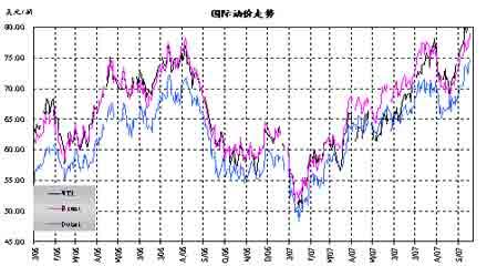 美联储降息和飓风影响推动油价屡创新高