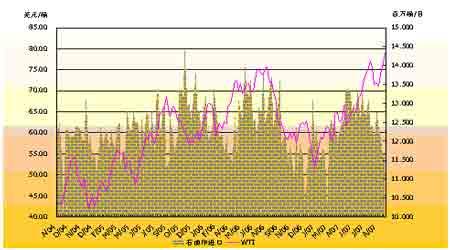 美联储降息和飓风影响推动油价屡创新高(3)