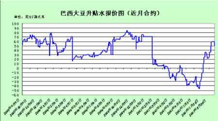 连豆期价高位震荡后期还有调整空间(3)