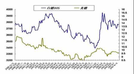 套利研究:关注铜现货升贴水近强远弱格局有望(2)