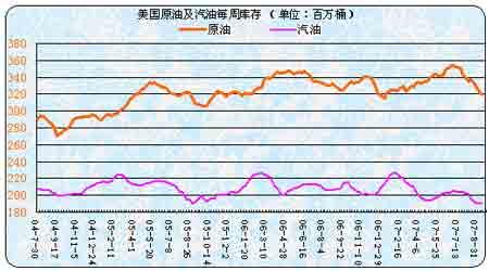 受到现货市场价格限制沪燃料油上涨空间不大