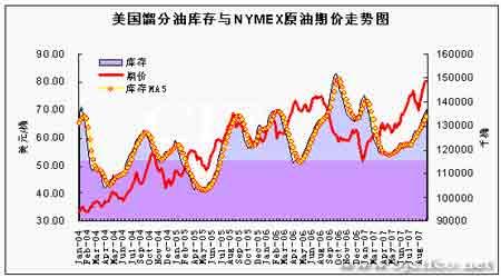 油价高位回调受支撑上涨趋势仍意犹未尽(5)